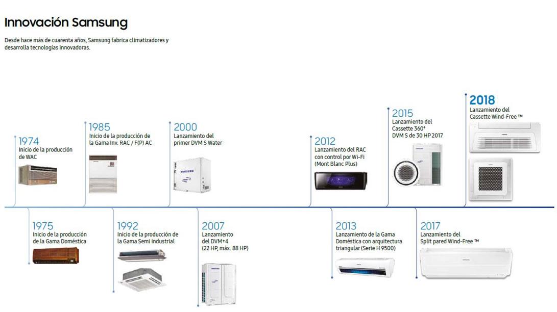 historia-innovacion-samsung